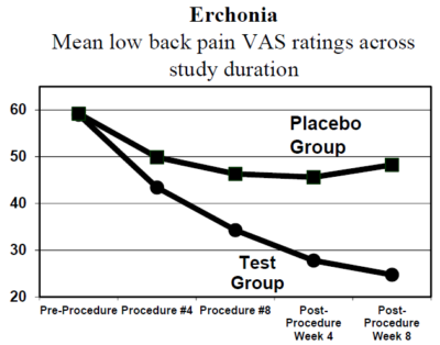 fx 635  chronic low back pain  erchonia corporation